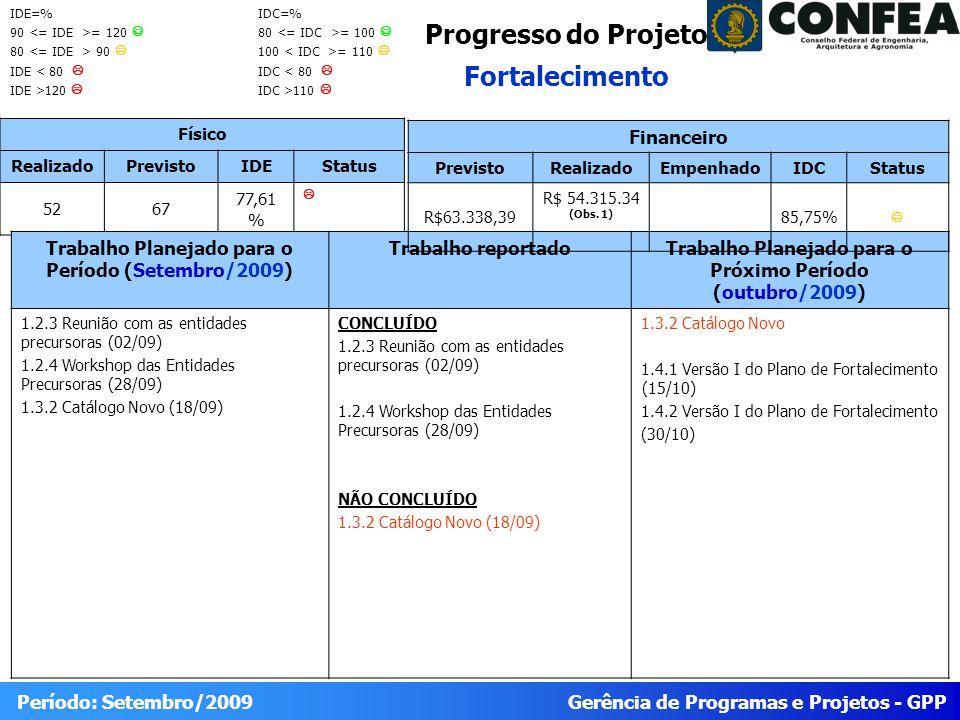 Gerência de Programas e Projetos - GPP Período: Setembro/2009 Progresso do Projeto Fortalecimento Físico RealizadoPrevistoIDEStatus 5267 77,61 % Trabalho Planejado para o Período (Setembro/2009) Trabalho reportadoTrabalho Planejado para o Próximo Período (outubro/2009) 1.2.3 Reunião com as entidades precursoras (02/09) 1.2.4 Workshop das Entidades Precursoras (28/09) 1.3.2 Catálogo Novo (18/09) CONCLUÍDO 1.2.3 Reunião com as entidades precursoras (02/09) 1.2.4 Workshop das Entidades Precursoras (28/09) NÃO CONCLUÍDO 1.3.2 Catálogo Novo (18/09) 1.3.2 Catálogo Novo 1.4.1 Versão I do Plano de Fortalecimento (15/10) 1.4.2 Versão I do Plano de Fortalecimento (30/10) Financeiro PrevistoRealizadoEmpenhadoIDCStatus R$63.338,39 R$ 54.315.34 (Obs.