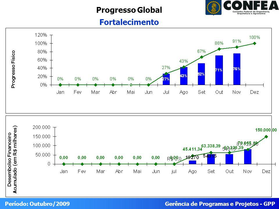 Gerência de Programas e Projetos - GPP Período: Outubro/2009 Progresso do Projeto Fortalecimento Físico RealizadoPrevistoIDEStatus 76%91%82,4% Trabalho Planejado para o Período (Novembro/2009) Trabalho reportadoTrabalho Planejado para o Próximo Período (dezembro/2009) 1.3.2 Catálogo Novo (18/09/2009) 1.4.3 III Workshop CDEN (06/11) 1.4.4 Versão III final do Plano de Fortalecimento (30/11) Não CONCLUÍDO : 1.3.2 Catálogo Novo (18/09/2009) CONCLUÍDO: 1.4.3 III Workshop CDEN (06/11 1.4.4 Versão III final do Plano de Fortalecimento (30/11) 1.4.5 Lançamento do Plano de Ação na Reunião do CDEN de 30/11/2009 1.3.2 –Conclusão Catálogo Novo versão eletrônica(14/12/2009), correspondente a 15% das atividades do prjeto 1.4.4 – Revisão e entrega da Versão III final do Plano de Fortalecimento à GPP/Confea (14/11/2009) 1.4.5 entrega do Projeto à Cais/Confea para apreciação e encaminhamentio ao plenário Obs 2 Financeiro PrevistoRealizadoEmpenhadoIDCStatus R$84.000,00 81.123,00 Obs 1 86.544,59 96,4% IDE=% 90 = 120 80 90 IDE < 80 IDE >120 IDC=% 80 = 100 100 = 110 IDC < 80 IDC >110