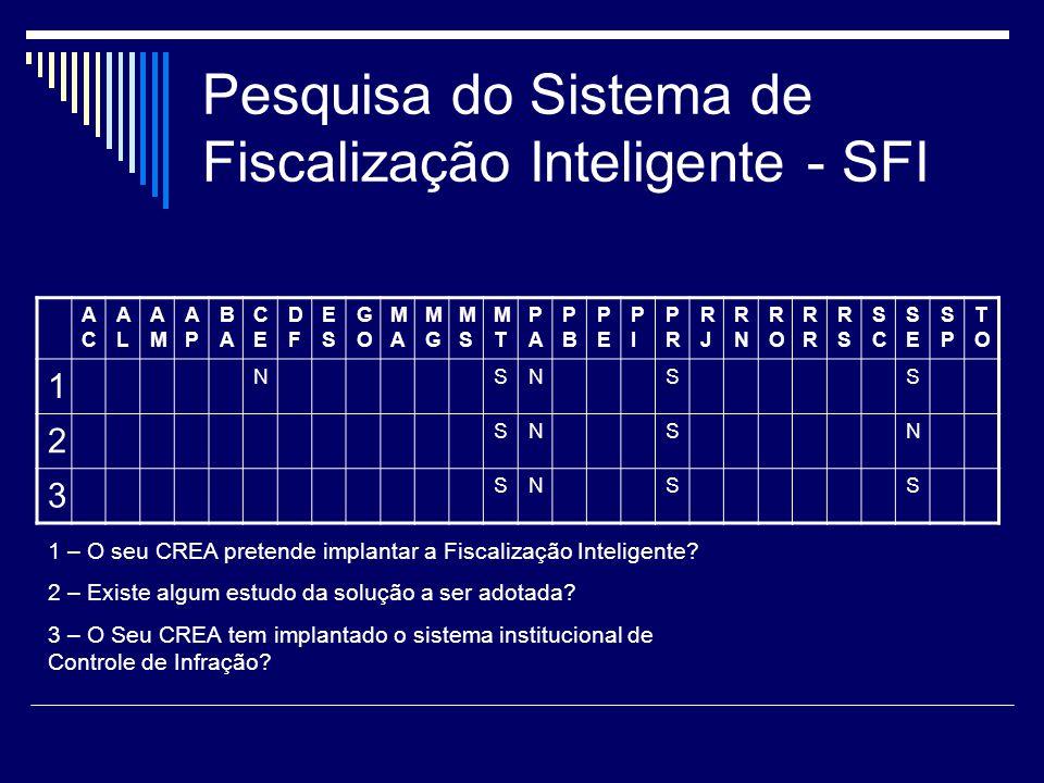 Pesquisa do Sistema de Fiscalização Inteligente - SFI ACAC ALAL AMAM APAP BABA CECE DFDF ESES GOGO MAMA MGMG MSMS MTMT PAPA PBPB PEPE PIPI PRPR RJRJ R