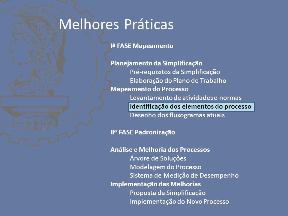 Iª FASE Mapeamento Planejamento da Simplificação Pré-requisitos da Simplificação Elaboração do Plano de Trabalho Mapeamento do Processo Levantamento de atividades e normas Identificação dos elementos do processo Desenho dos fluxogramas atuais IIª FASE Padronização Análise e Melhoria dos Processos Árvore de Soluções Modelagem do Processo Sistema de Medição de Desempenho Implementação das Melhorias Proposta de Simplificação Implementação do Novo Processo Melhores Práticas