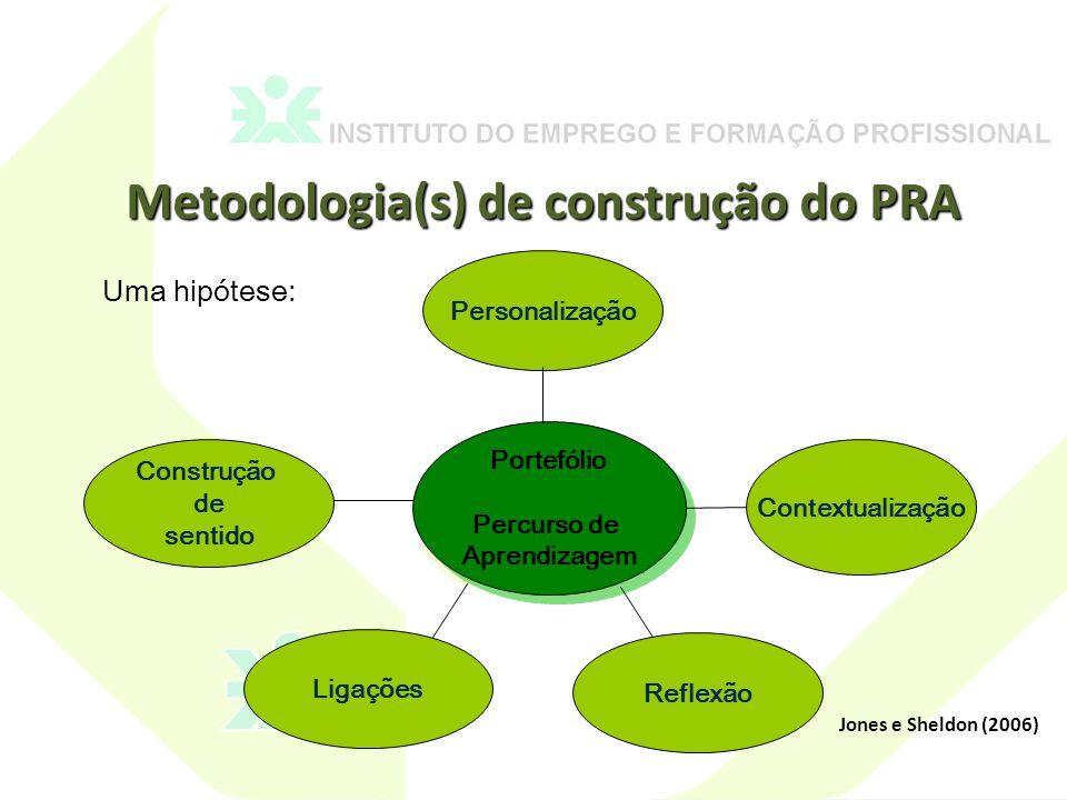 Metodologia(s) de construção do PRA Jones e Sheldon (2006) Uma hipótese: Portefólio Percurso de Aprendizagem Portefólio Percurso de Aprendizagem Contextualização Reflexão Ligações Personalização Construção de sentido