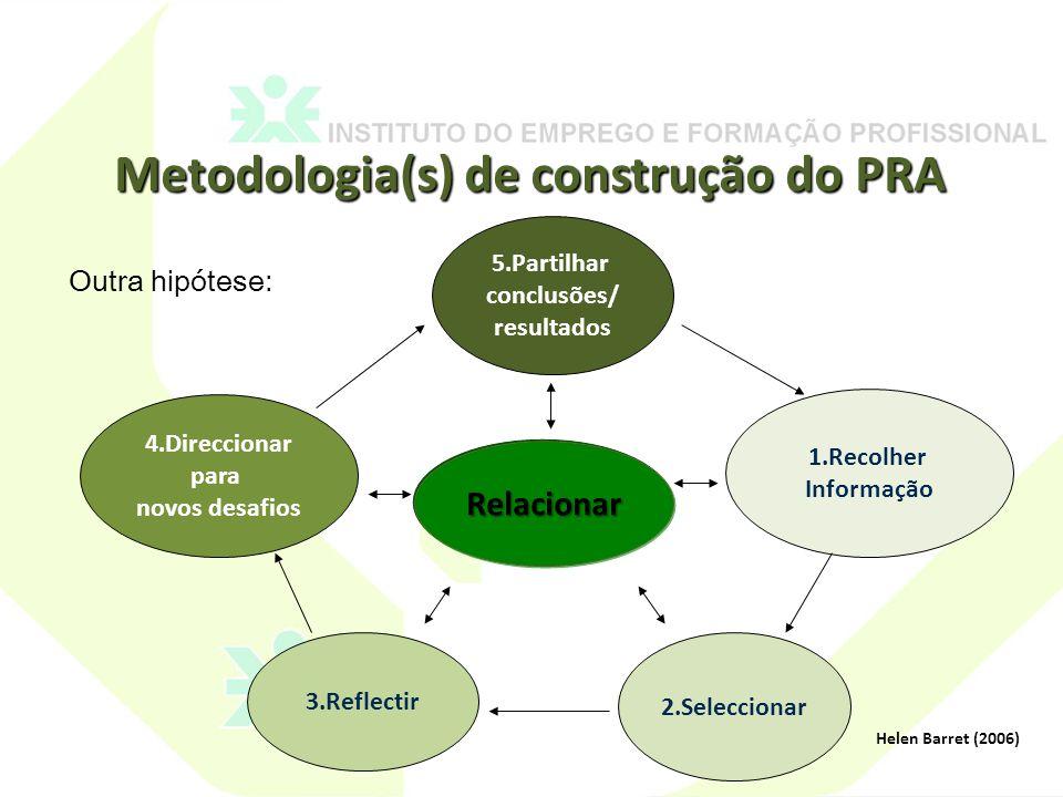 Metodologia(s) de construção do PRA Helen Barret (2006) Relacionar 5.Partilhar conclusões/ resultados 1.Recolher Informação 2.Seleccionar 3.Reflectir 4.Direccionar para novos desafios Outra hipótese: