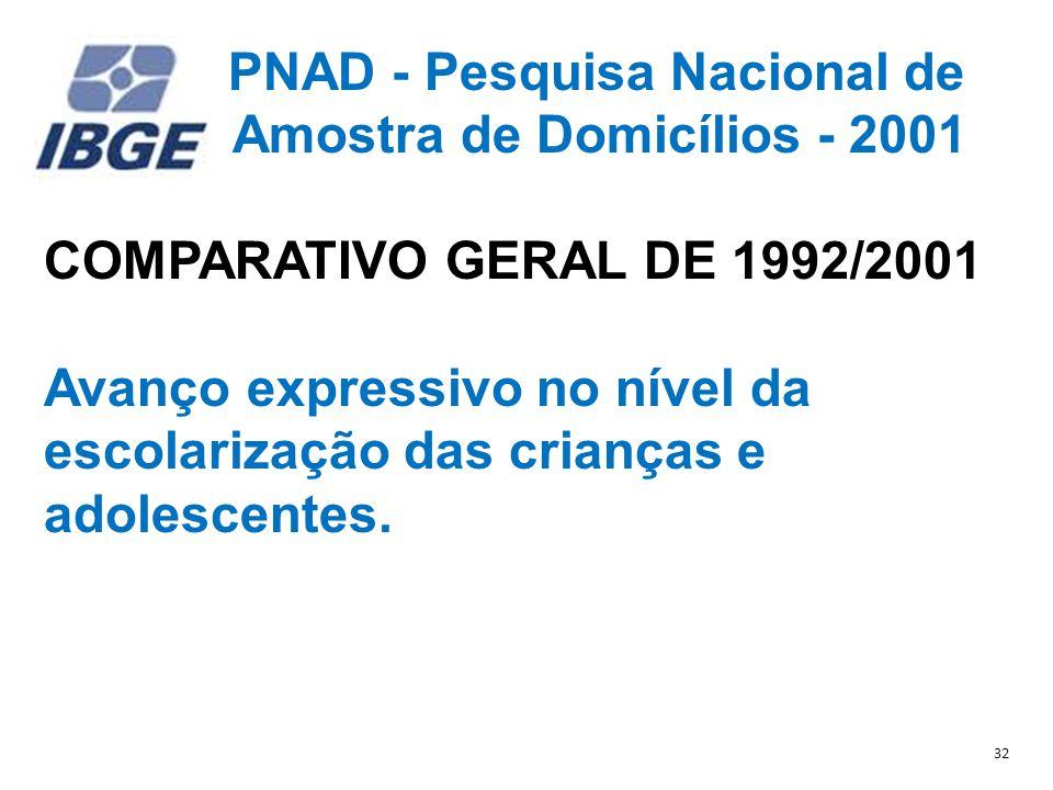 PNAD - Pesquisa Nacional de Amostra de Domicílios - 2001 COMPARATIVO GERAL DE 1992/2001 Avanço expressivo no nível da escolarização das crianças e adolescentes.