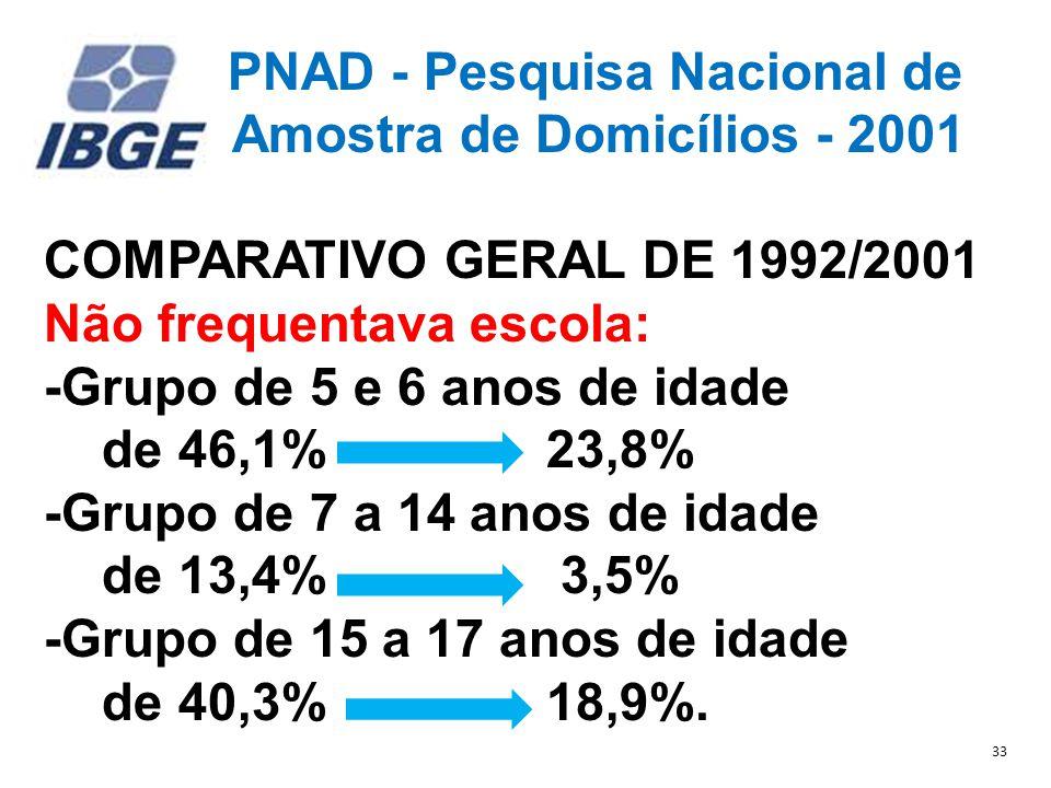 PNAD - Pesquisa Nacional de Amostra de Domicílios - 2001 COMPARATIVO GERAL DE 1992/2001 Não frequentava escola: -Grupo de 5 e 6 anos de idade de 46,1% 23,8% -Grupo de 7 a 14 anos de idade de 13,4% 3,5% -Grupo de 15 a 17 anos de idade de 40,3% 18,9%.