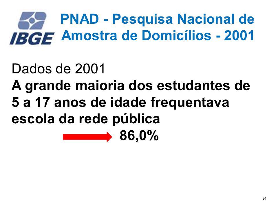 PNAD - Pesquisa Nacional de Amostra de Domicílios - 2001 Dados de 2001 A grande maioria dos estudantes de 5 a 17 anos de idade frequentava escola da rede pública 86,0% 34