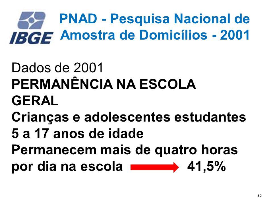 PNAD - Pesquisa Nacional de Amostra de Domicílios - 2001 Dados de 2001 PERMANÊNCIA NA ESCOLA GERAL Crianças e adolescentes estudantes 5 a 17 anos de idade Permanecem mais de quatro horas por dia na escola 41,5% 36