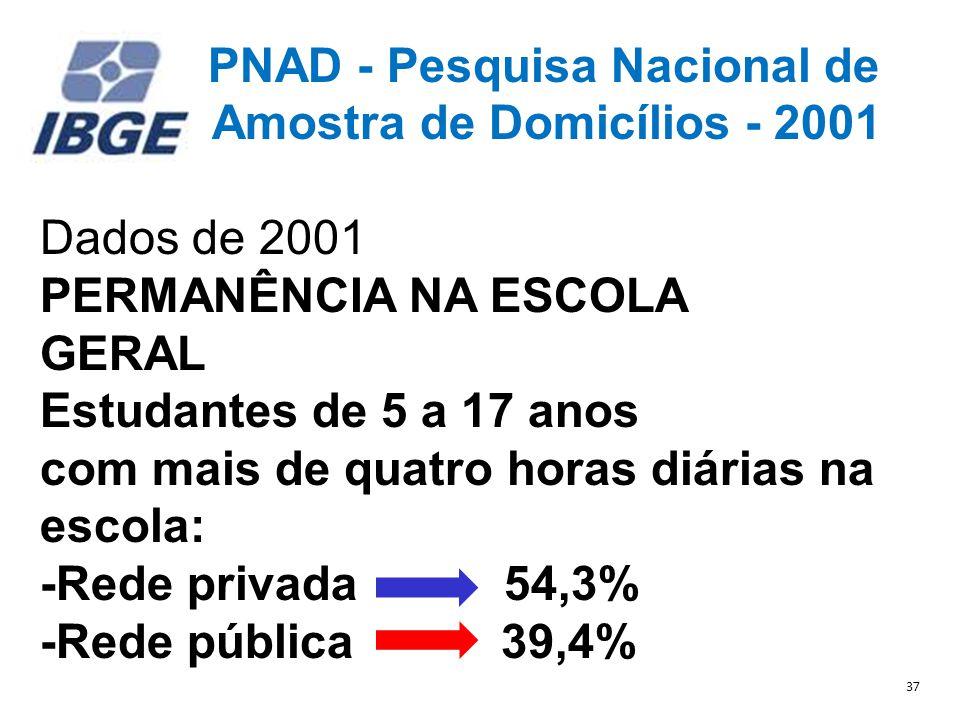 PNAD - Pesquisa Nacional de Amostra de Domicílios - 2001 Dados de 2001 PERMANÊNCIA NA ESCOLA GERAL Estudantes de 5 a 17 anos com mais de quatro horas diárias na escola: -Rede privada 54,3% -Rede pública 39,4% 37