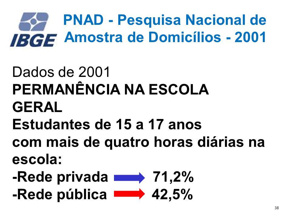 PNAD - Pesquisa Nacional de Amostra de Domicílios - 2001 Dados de 2001 PERMANÊNCIA NA ESCOLA GERAL Estudantes de 15 a 17 anos com mais de quatro horas diárias na escola: -Rede privada 71,2% -Rede pública 42,5% 38