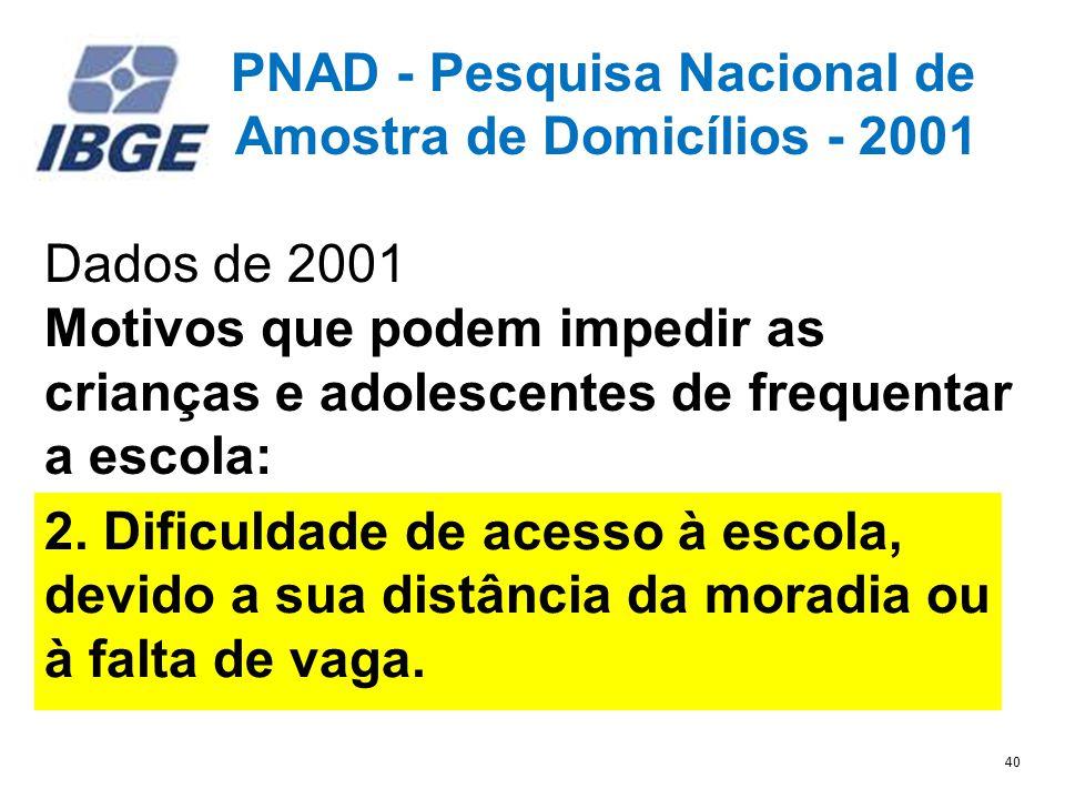 PNAD - Pesquisa Nacional de Amostra de Domicílios - 2001 Dados de 2001 Motivos que podem impedir as crianças e adolescentes de frequentar a escola: 1.