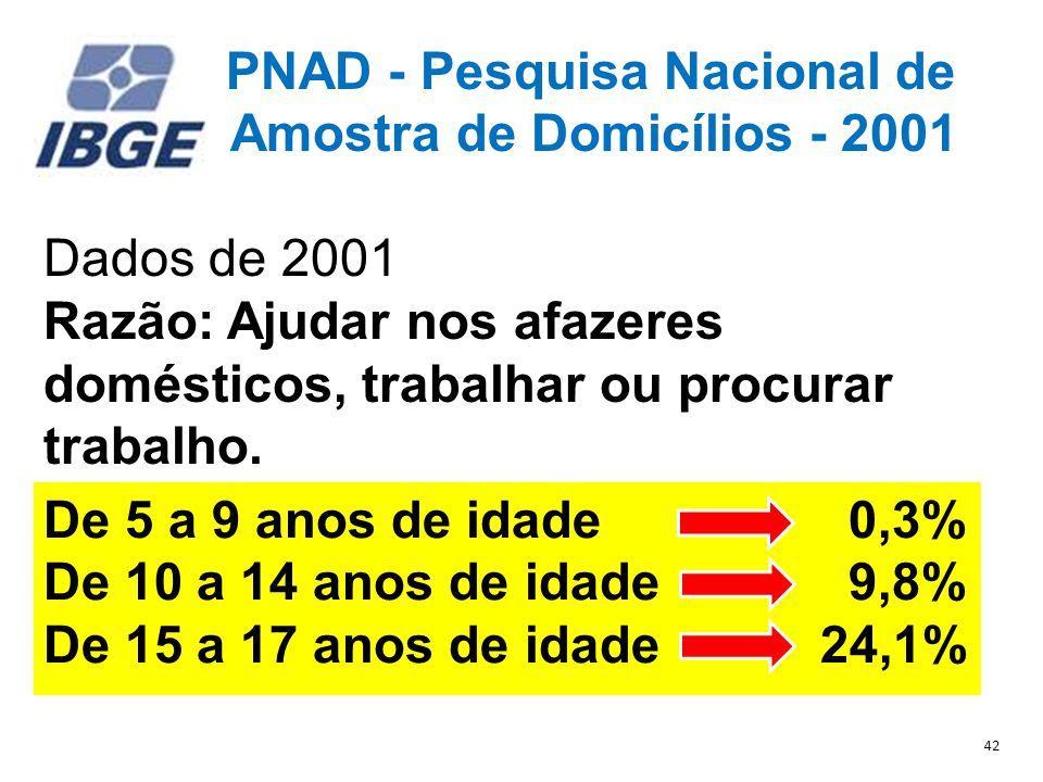 PNAD - Pesquisa Nacional de Amostra de Domicílios - 2001 Dados de 2001 Razão: Ajudar nos afazeres domésticos, trabalhar ou procurar trabalho.