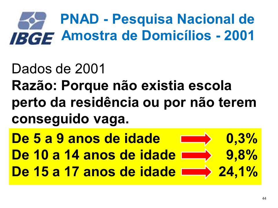 PNAD - Pesquisa Nacional de Amostra de Domicílios - 2001 Dados de 2001 Razão: Porque não existia escola perto da residência ou por não terem conseguido vaga..