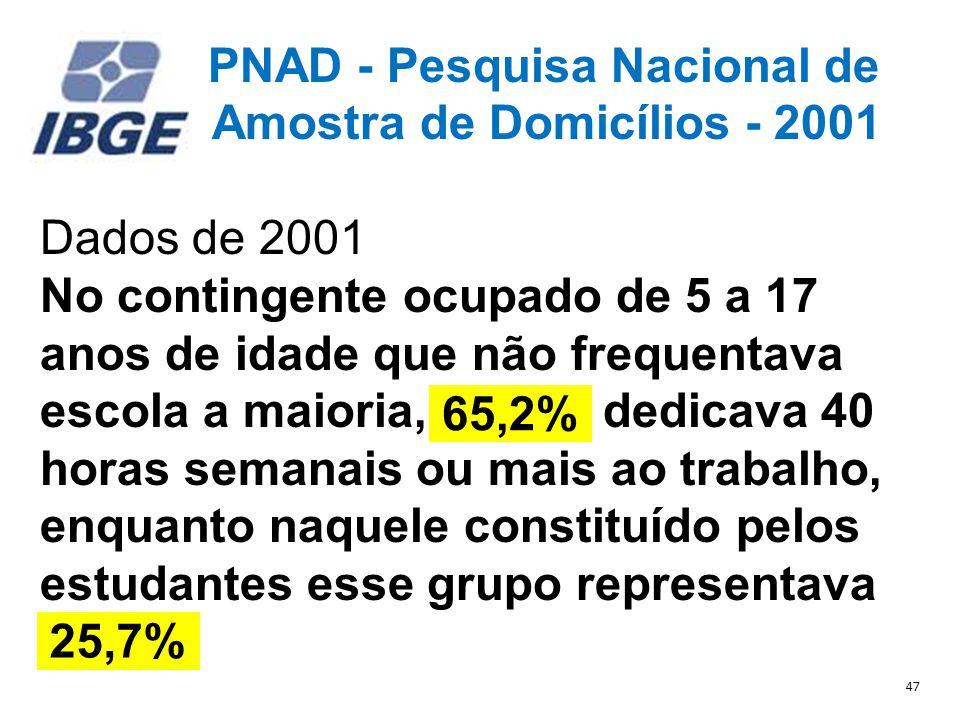 PNAD - Pesquisa Nacional de Amostra de Domicílios - 2001 Dados de 2001 No contingente ocupado de 5 a 17 anos de idade que não frequentava escola a maioria, 65,2%, dedicava 40 horas semanais ou mais ao trabalho, enquanto naquele constituído pelos estudantes esse grupo representava 25,7%.