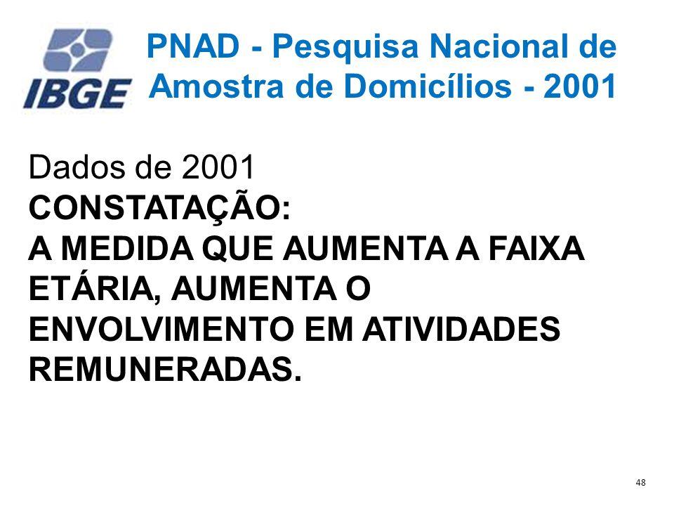 PNAD - Pesquisa Nacional de Amostra de Domicílios - 2001 Dados de 2001 CONSTATAÇÃO: A MEDIDA QUE AUMENTA A FAIXA ETÁRIA, AUMENTA O ENVOLVIMENTO EM ATIVIDADES REMUNERADAS.