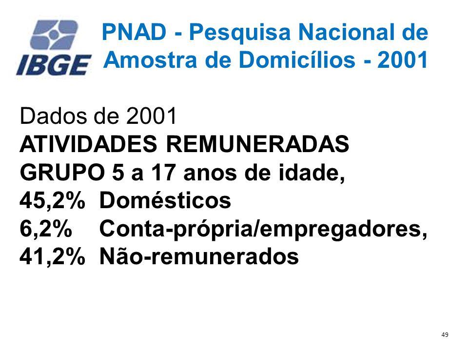 PNAD - Pesquisa Nacional de Amostra de Domicílios - 2001 Dados de 2001 ATIVIDADES REMUNERADAS GRUPO 5 a 17 anos de idade, 45,2% Domésticos 6,2% Conta-própria/empregadores, 41,2% Não-remunerados 49