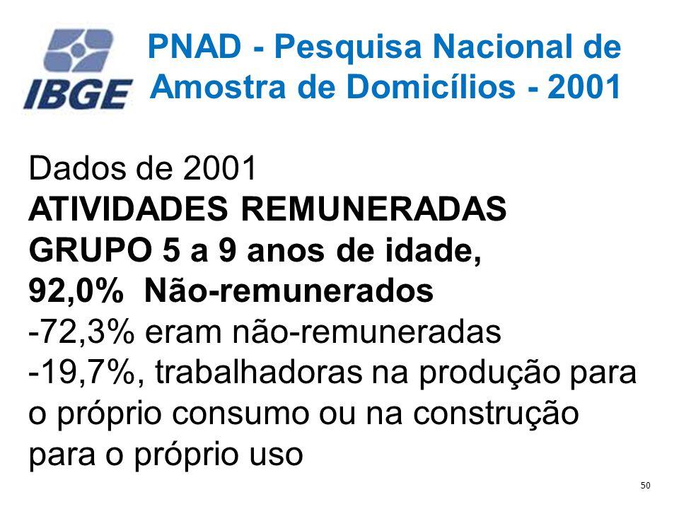 PNAD - Pesquisa Nacional de Amostra de Domicílios - 2001 Dados de 2001 ATIVIDADES REMUNERADAS GRUPO 5 a 9 anos de idade, 92,0% Não-remunerados -72,3% eram não-remuneradas -19,7%, trabalhadoras na produção para o próprio consumo ou na construção para o próprio uso 50