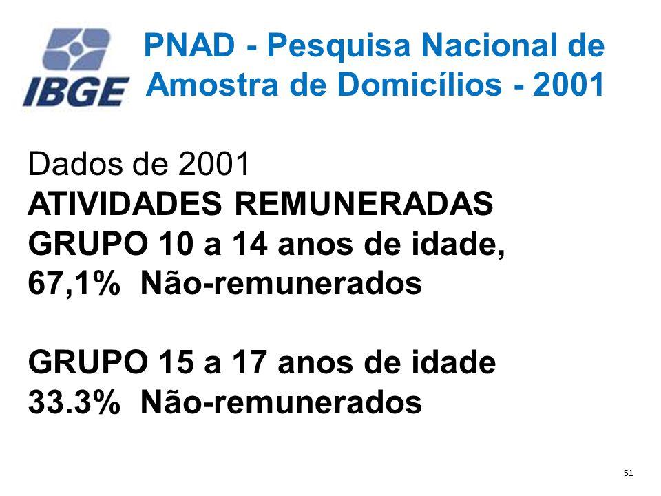 PNAD - Pesquisa Nacional de Amostra de Domicílios - 2001 Dados de 2001 ATIVIDADES REMUNERADAS GRUPO 10 a 14 anos de idade, 67,1% Não-remunerados GRUPO 15 a 17 anos de idade 33.3% Não-remunerados 51