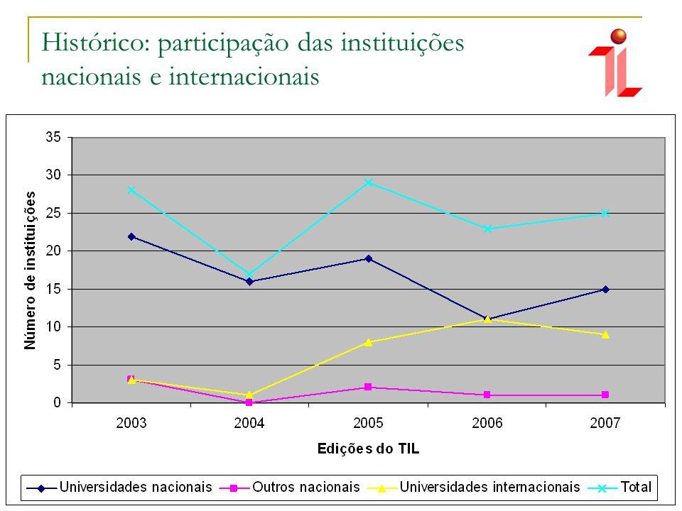 Histórico: participação das instituições nacionais e internacionais