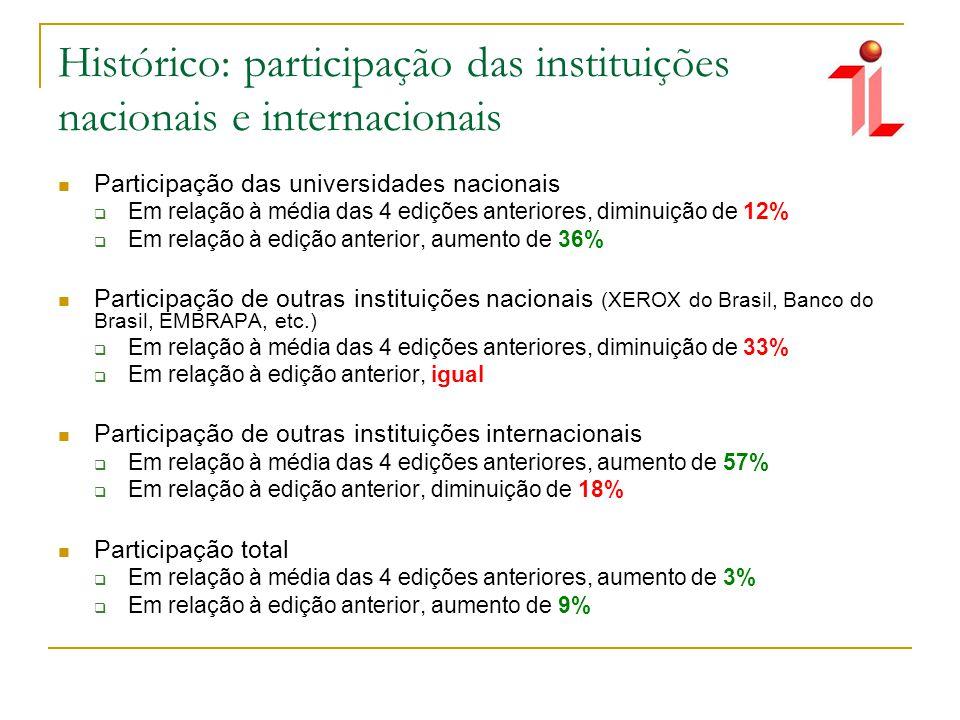 Participação das universidades nacionais Em relação à média das 4 edições anteriores, diminuição de 12% Em relação à edição anterior, aumento de 36% Participação de outras instituições nacionais (XEROX do Brasil, Banco do Brasil, EMBRAPA, etc.) Em relação à média das 4 edições anteriores, diminuição de 33% Em relação à edição anterior, igual Participação de outras instituições internacionais Em relação à média das 4 edições anteriores, aumento de 57% Em relação à edição anterior, diminuição de 18% Participação total Em relação à média das 4 edições anteriores, aumento de 3% Em relação à edição anterior, aumento de 9%