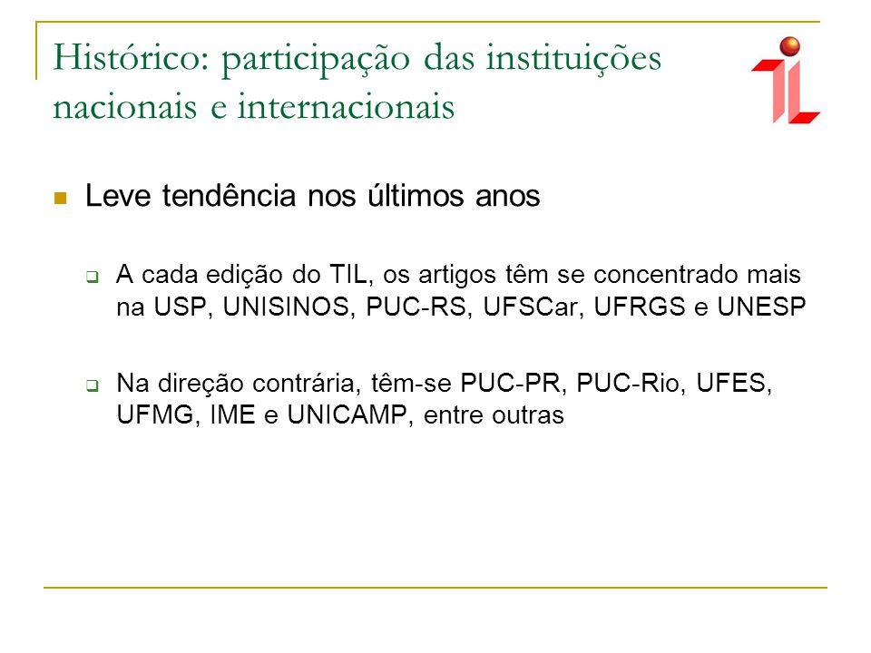 Histórico: participação das instituições nacionais e internacionais Leve tendência nos últimos anos A cada edição do TIL, os artigos têm se concentrado mais na USP, UNISINOS, PUC-RS, UFSCar, UFRGS e UNESP Na direção contrária, têm-se PUC-PR, PUC-Rio, UFES, UFMG, IME e UNICAMP, entre outras