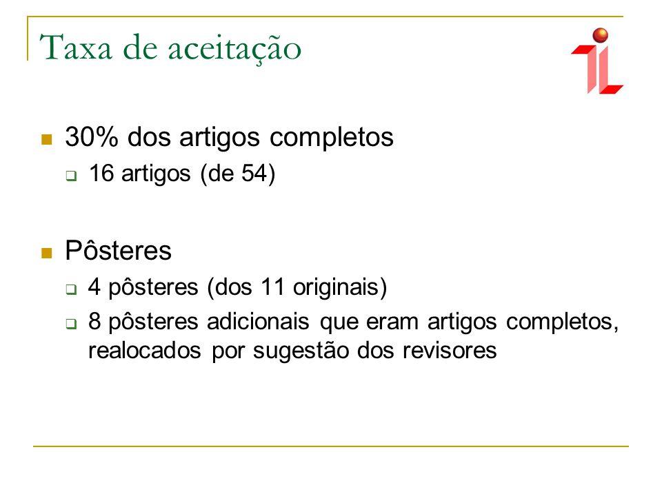 Taxa de aceitação 30% dos artigos completos 16 artigos (de 54) Pôsteres 4 pôsteres (dos 11 originais) 8 pôsteres adicionais que eram artigos completos, realocados por sugestão dos revisores
