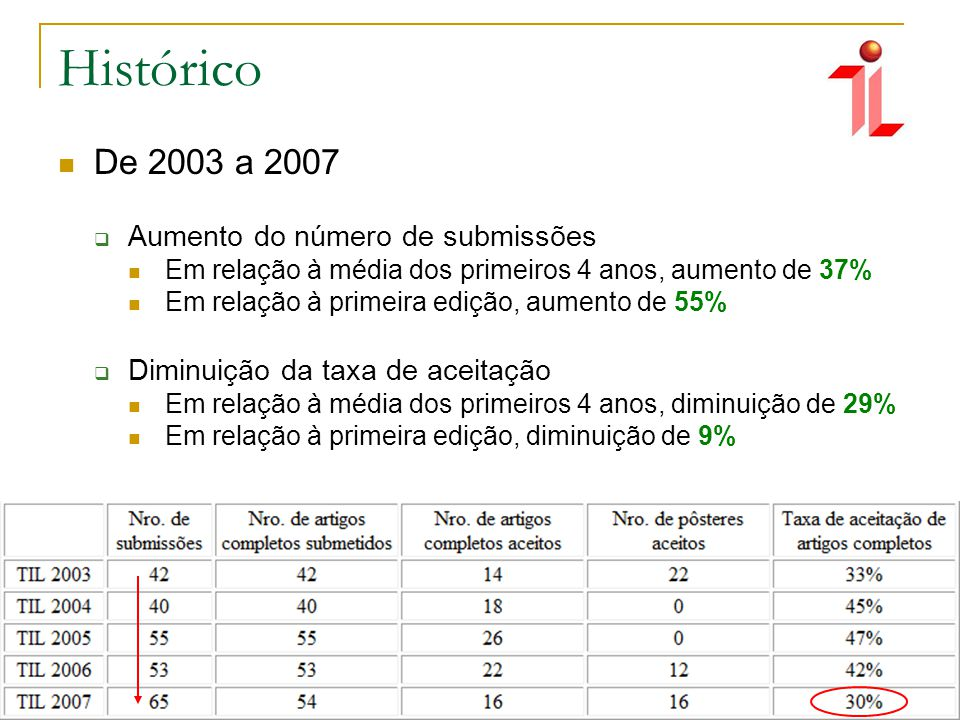Histórico De 2003 a 2007 Aumento do número de submissões Em relação à média dos primeiros 4 anos, aumento de 37% Em relação à primeira edição, aumento de 55% Diminuição da taxa de aceitação Em relação à média dos primeiros 4 anos, diminuição de 29% Em relação à primeira edição, diminuição de 9%