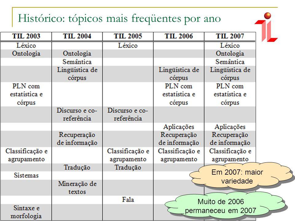 Histórico: participação das áreas correlatas Aproximação pela filiação dos autores Autores por área