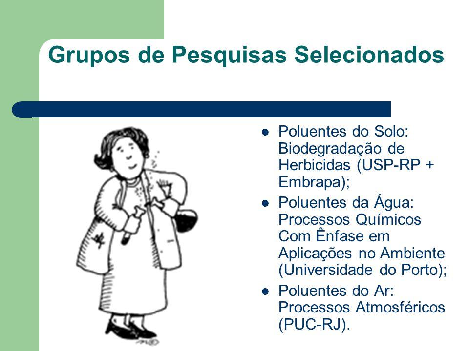 Grupos de Pesquisas Selecionados Poluentes do Solo: Biodegradação de Herbicidas (USP-RP + Embrapa); Poluentes da Água: Processos Químicos Com Ênfase em Aplicações no Ambiente (Universidade do Porto); Poluentes do Ar: Processos Atmosféricos (PUC-RJ).