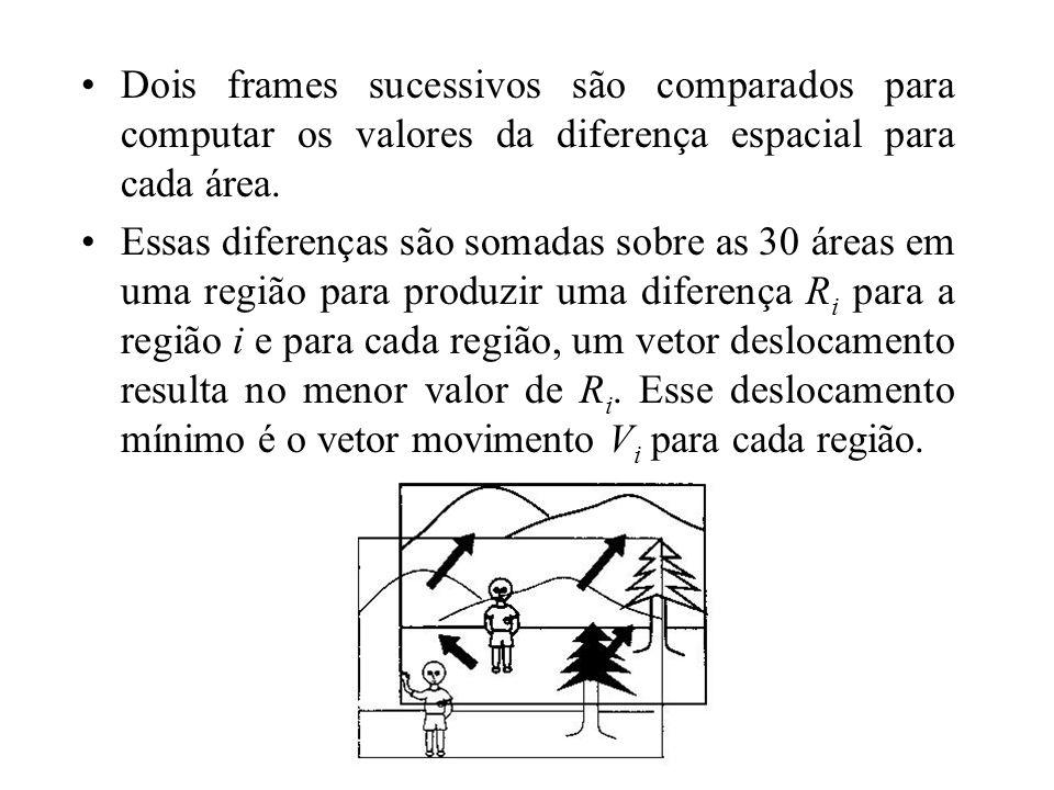 Dois frames sucessivos são comparados para computar os valores da diferença espacial para cada área. Essas diferenças são somadas sobre as 30 áreas em