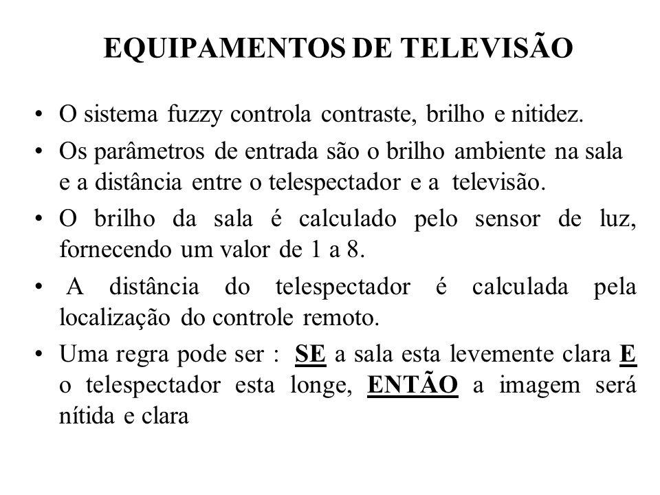 EQUIPAMENTOS DE TELEVISÃO O sistema fuzzy controla contraste, brilho e nitidez. Os parâmetros de entrada são o brilho ambiente na sala e a distância e
