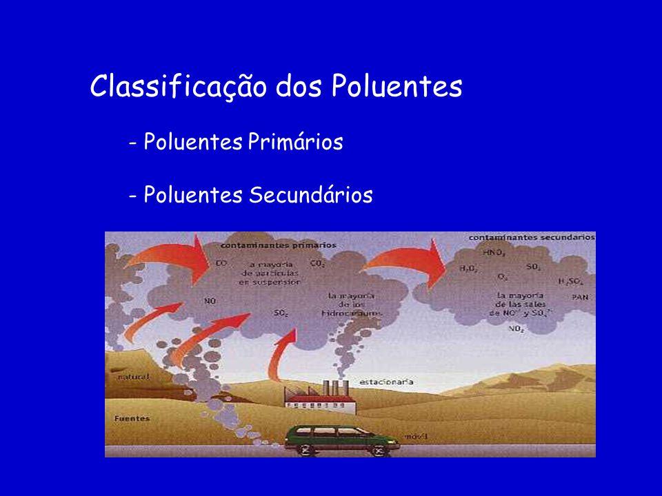 - Poluentes Primários - Poluentes Secundários Classificação dos Poluentes