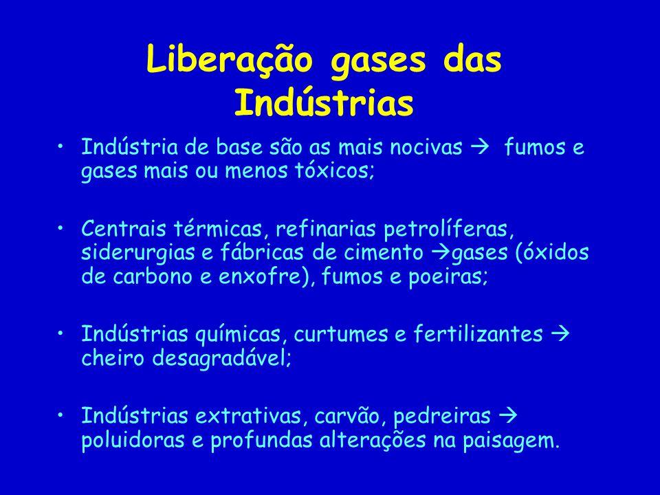 Liberação gases das Indústrias Indústria de base são as mais nocivas fumos e gases mais ou menos tóxicos; Centrais térmicas, refinarias petrolíferas,