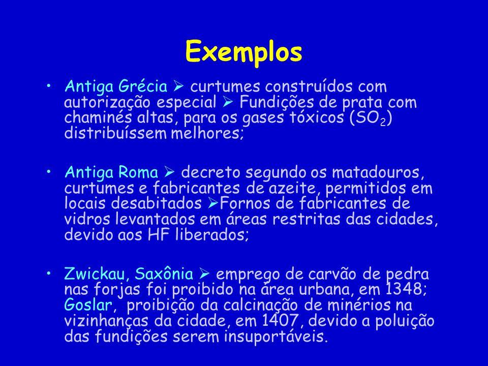 Exemplos Antiga Grécia curtumes construídos com autorização especial Fundições de prata com chaminés altas, para os gases tóxicos (SO 2 ) distribuísse
