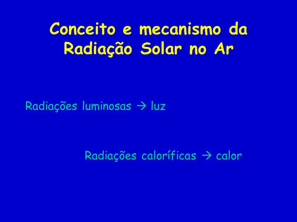 Conceito e mecanismo da Radiação Solar no Ar Radiações luminosas luz Radiações caloríficas calor