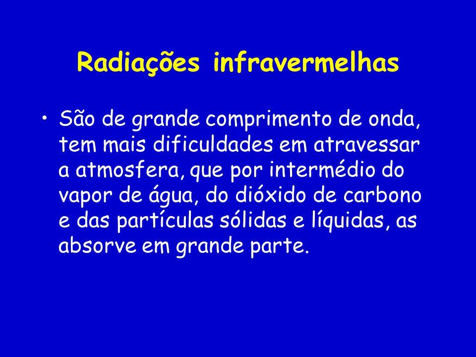Radiações infravermelhas São de grande comprimento de onda, tem mais dificuldades em atravessar a atmosfera, que por intermédio do vapor de água, do dióxido de carbono e das partículas sólidas e líquidas, as absorve em grande parte.