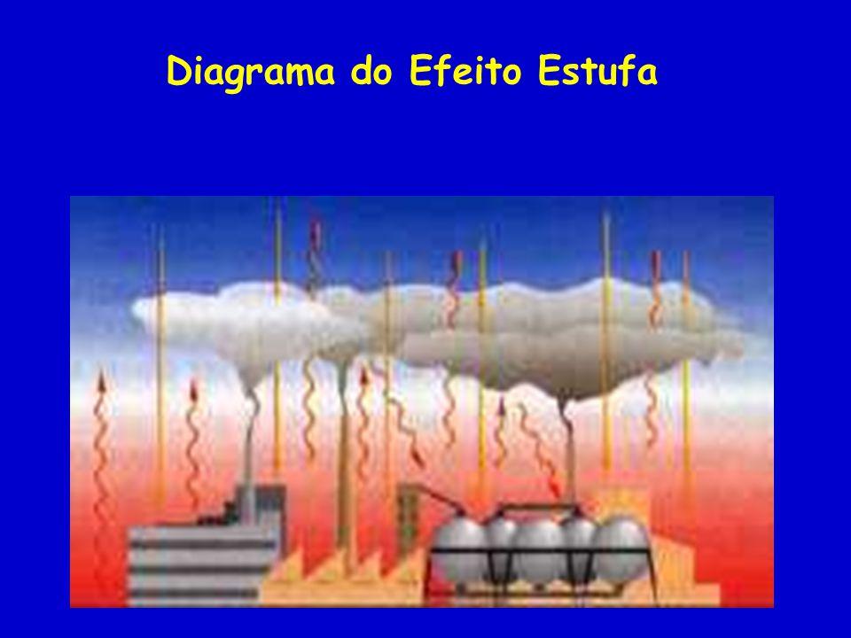 Diagrama do Efeito Estufa