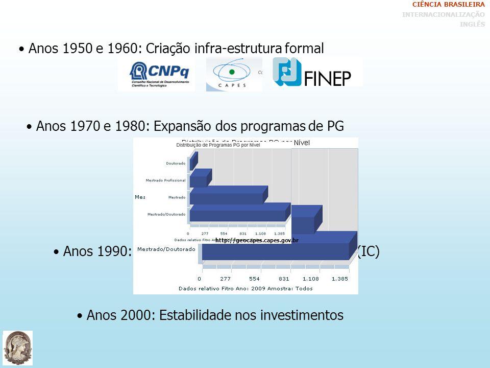 Institucionalização da ciência no Brasil Expansão do conhecimento Crescimento de pessoal qualificado + Modelo de avaliação da PG CIÊNCIA BRASILEIRA INTERNACIONALIZAÇÃO INGLÊS