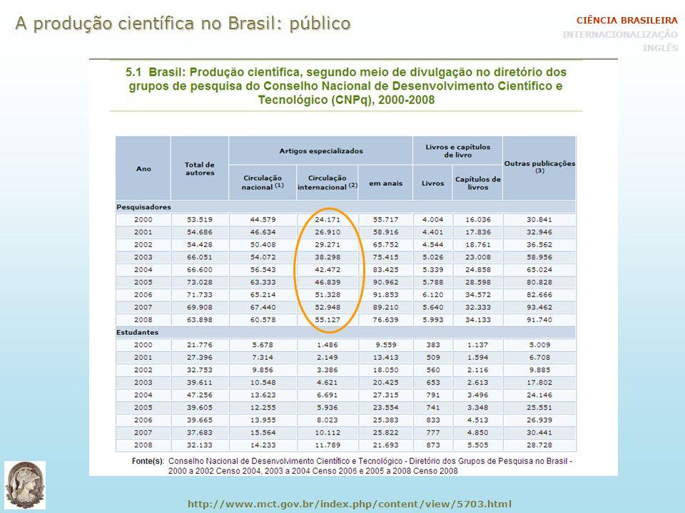 http://www.mct.gov.br/index.php/content/view/5703.html A produção científica no Brasil: público CIÊNCIA BRASILEIRA INTERNACIONALIZAÇÃO INGLÊS