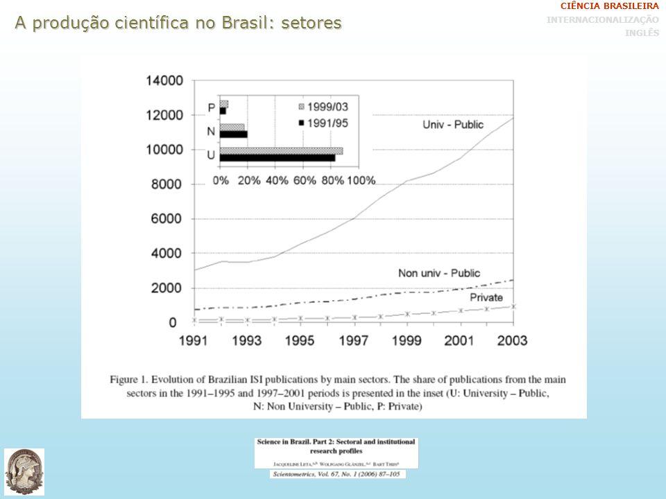 A produção científica no Brasil: setores CIÊNCIA BRASILEIRA INTERNACIONALIZAÇÃO INGLÊS