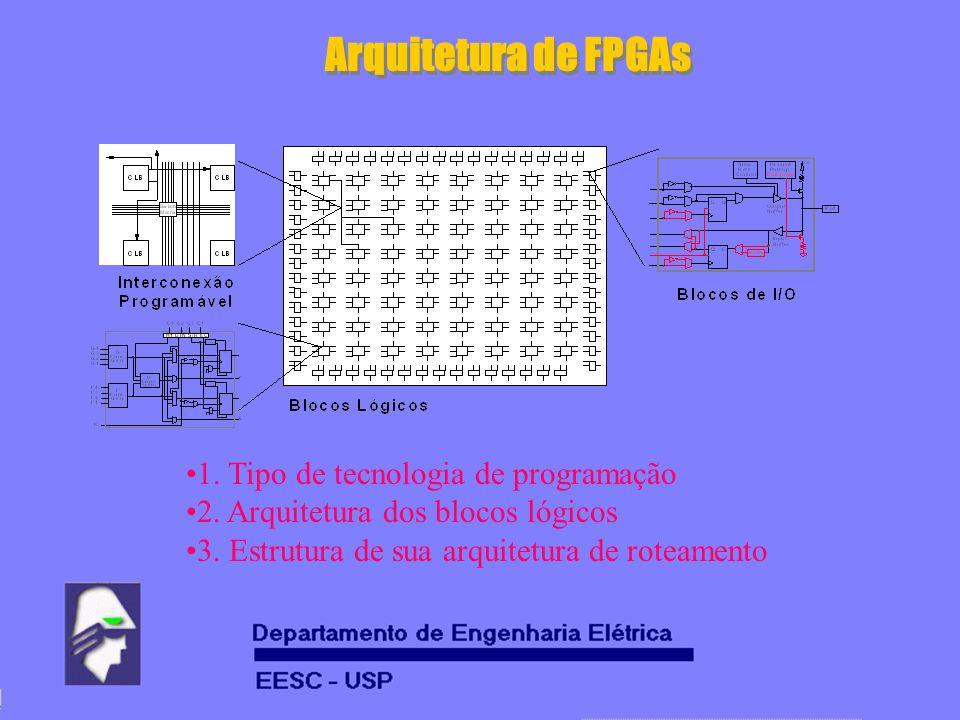 Arquitetura de FPGAs 1. Tipo de tecnologia de programação 2. Arquitetura dos blocos lógicos 3. Estrutura de sua arquitetura de roteamento