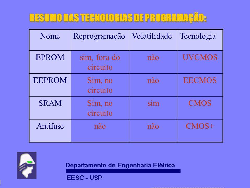 RESUMO DAS TECNOLOGIAS DE PROGRAMAÇÃO: NomeReprogramaçãoVolatilidadeTecnologia EPROMsim, fora do circuito nãoUVCMOS EEPROMSim, no circuito nãoEECMOS S