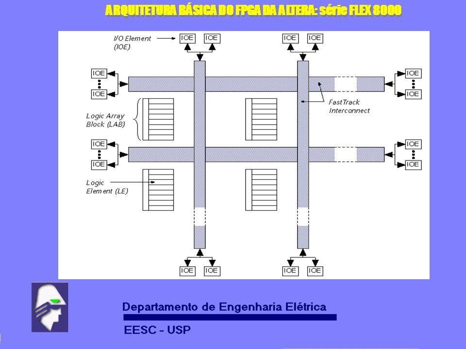 ARQUITETURA BÁSICA DO FPGA DA ALTERA: série FLEX 8000