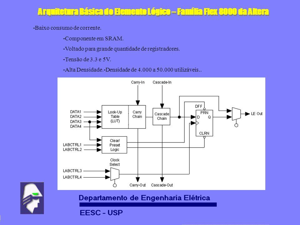 Arquitetura Básica do Elemento Lógico – Família Flex 8000 da Altera -Baixo consumo de corrente. -Componente em SRAM. -Voltado para grande quantidade d