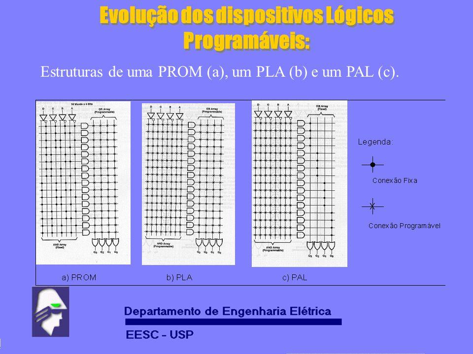 Evolução dos dispositivos Lógicos Programáveis: Estruturas de uma PROM (a), um PLA (b) e um PAL (c).