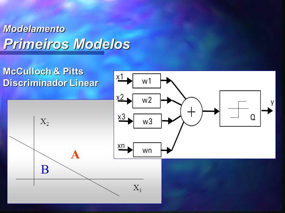 Modelamento Primeiros Modelos McCulloch & Pitts Discriminador Linear X2X2 X1X1 B A