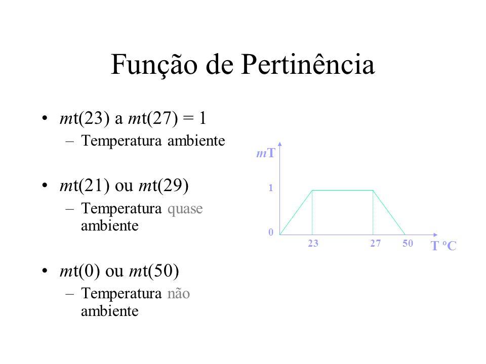 Função de Pertinência mt(23) a mt(27) = 1 –Temperatura ambiente mt(21) ou mt(29) –Temperatura quase ambiente mt(0) ou mt(50) –Temperatura não ambiente