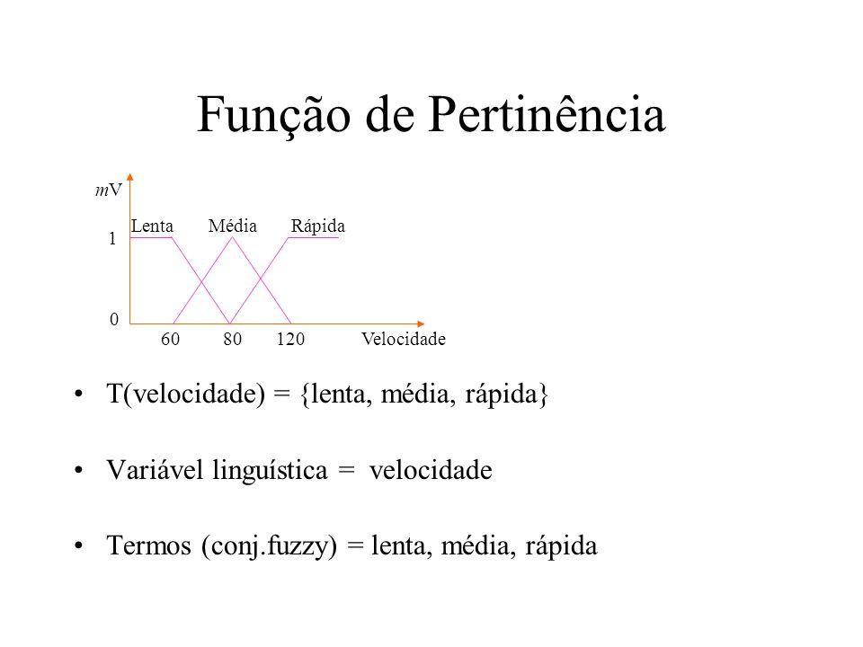 Função de Pertinência T(velocidade) = {lenta, média, rápida} Variável linguística = velocidade Termos (conj.fuzzy) = lenta, média, rápida Lenta Média