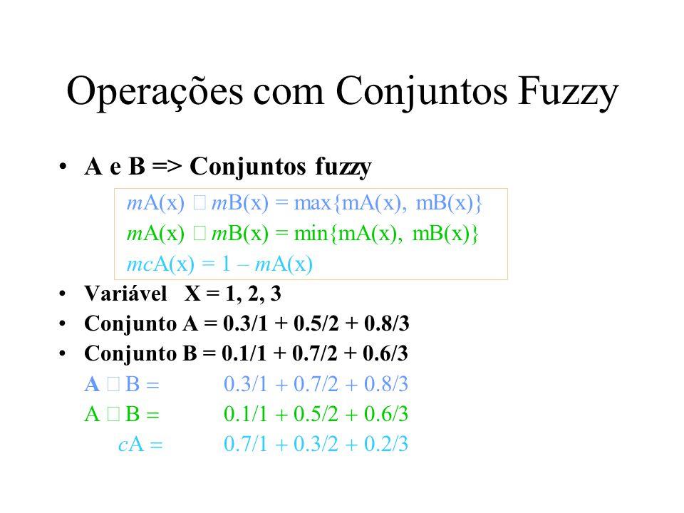 Operações com Conjuntos Fuzzy A e B => Conjuntos fuzzy mA(x) mB(x) = max{mA(x), mB(x)} mA(x) mB(x) = min{mA(x), mB(x)} mcA(x) = 1 – mA(x) Variável X =