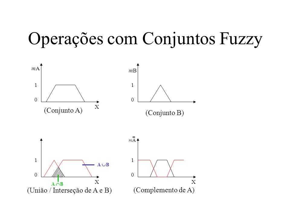 Operações com Conjuntos Fuzzy mAmA 1 0 X mBmB 1 0 1 0 X A B 1 0 X mAmA - (Complemento de A) (Conjunto A) (Conjunto B) (União / Interseção de A e B)
