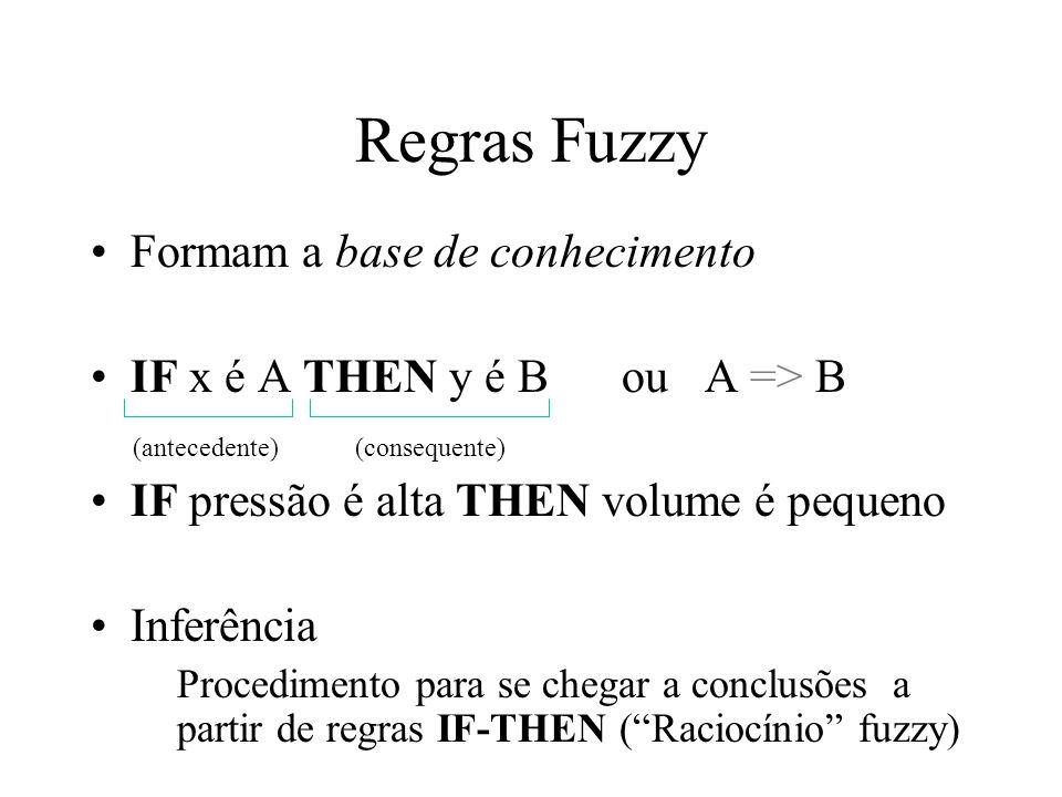 Regras Fuzzy Formam a base de conhecimento IF x é A THEN y é Bou A => B IF pressão é alta THEN volume é pequeno Inferência Procedimento para se chegar