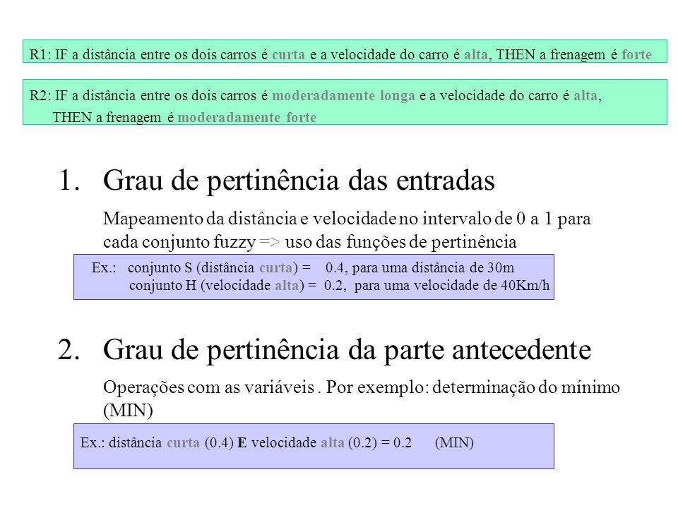 1.Grau de pertinência das entradas Mapeamento da distância e velocidade no intervalo de 0 a 1 para cada conjunto fuzzy => uso das funções de pertinênc